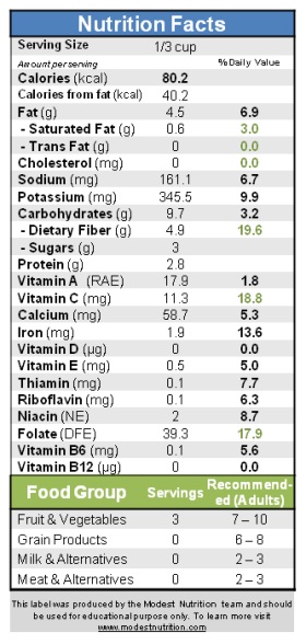 Baba Ganoush Nutrition Fact