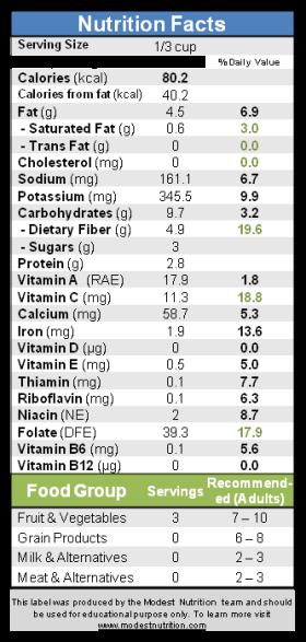 Baba Ganoush Nutrition Fact